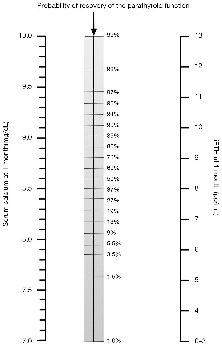A Nomogram To Predict The Likelihood Of Permanent Hypoparathyroidism