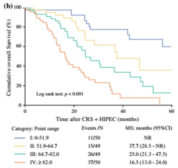 1 Year Survival Colorectal Peritoneal Metastases Prognostic Surgical Score Evidencio